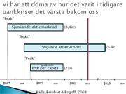 Finanskrisens orsaker
