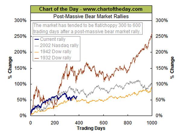 chart600