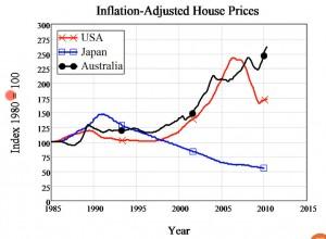 huspriser