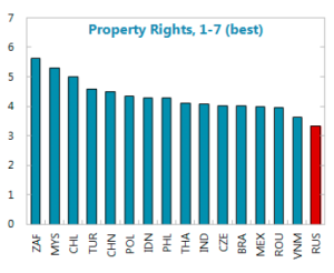 RussiaPropertyRights